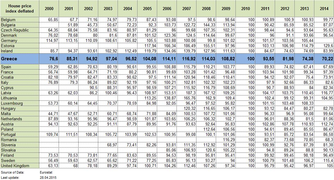 property price trend