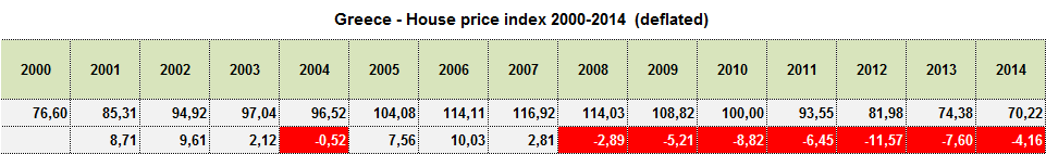property price trend Greece