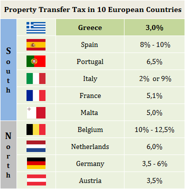 Property Transfer Tax